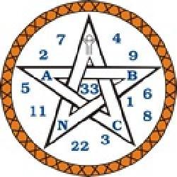 Curso de Numerologia Cabalística